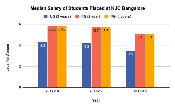 Kristu Jayanti College Placement